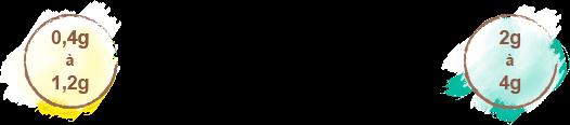 posologie ail