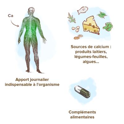 Apparence-calcium