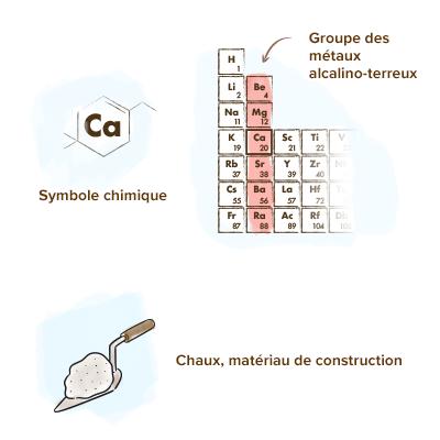 Origine-calcium