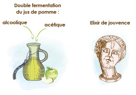 elixir-de-jouvence-vinaigre-de-cidre